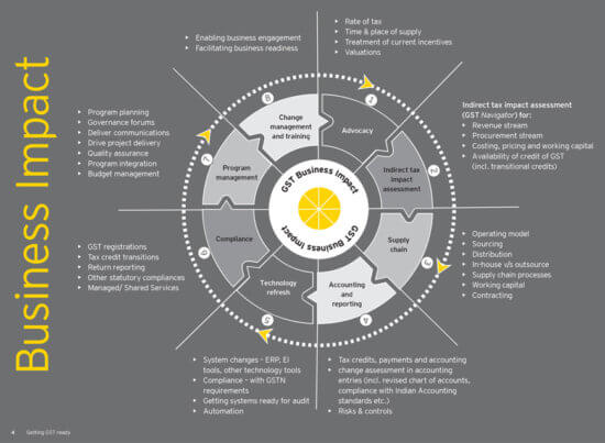 EY-GST-Business-Impact