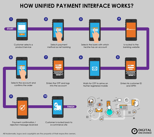 How UPI Works?